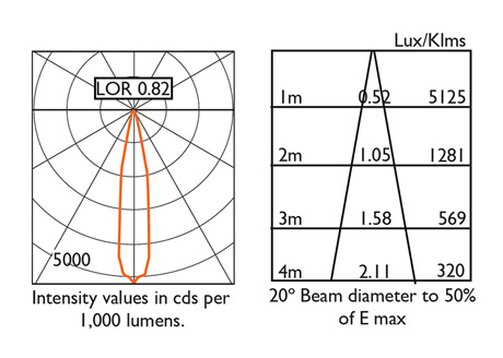 20° Beam Photometry Information